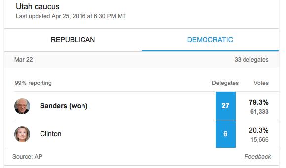 Utah Caucus results Mar 22 2016 Dems AP