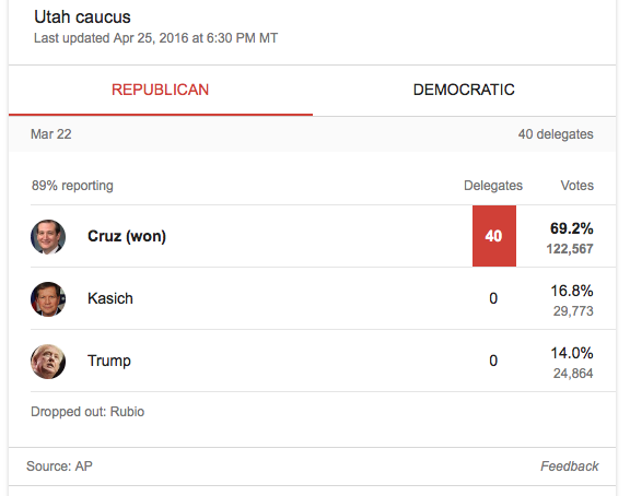 Utah Caucus results Mar 22 2016 Republicans AP